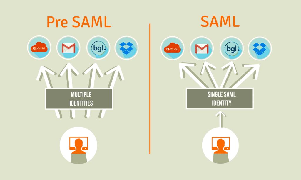 SAML How SAML works practically